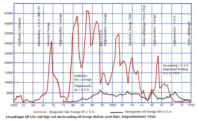 Antal Väskor Till Usa : Utvandringen fr?n sverige till usa utf